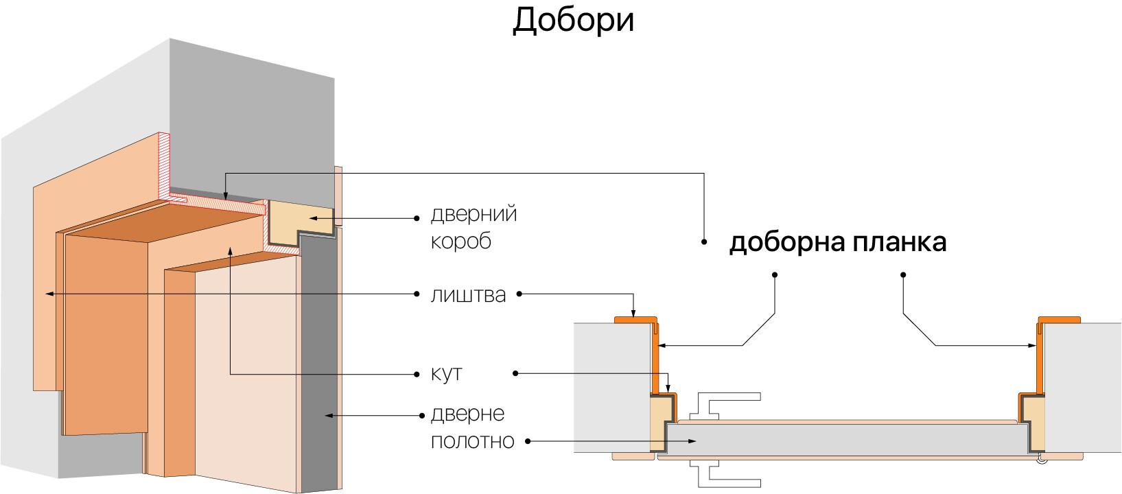 схема дверного порталу (доборів)
